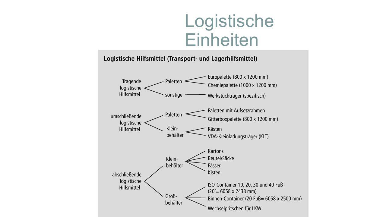 Logistische Einheiten