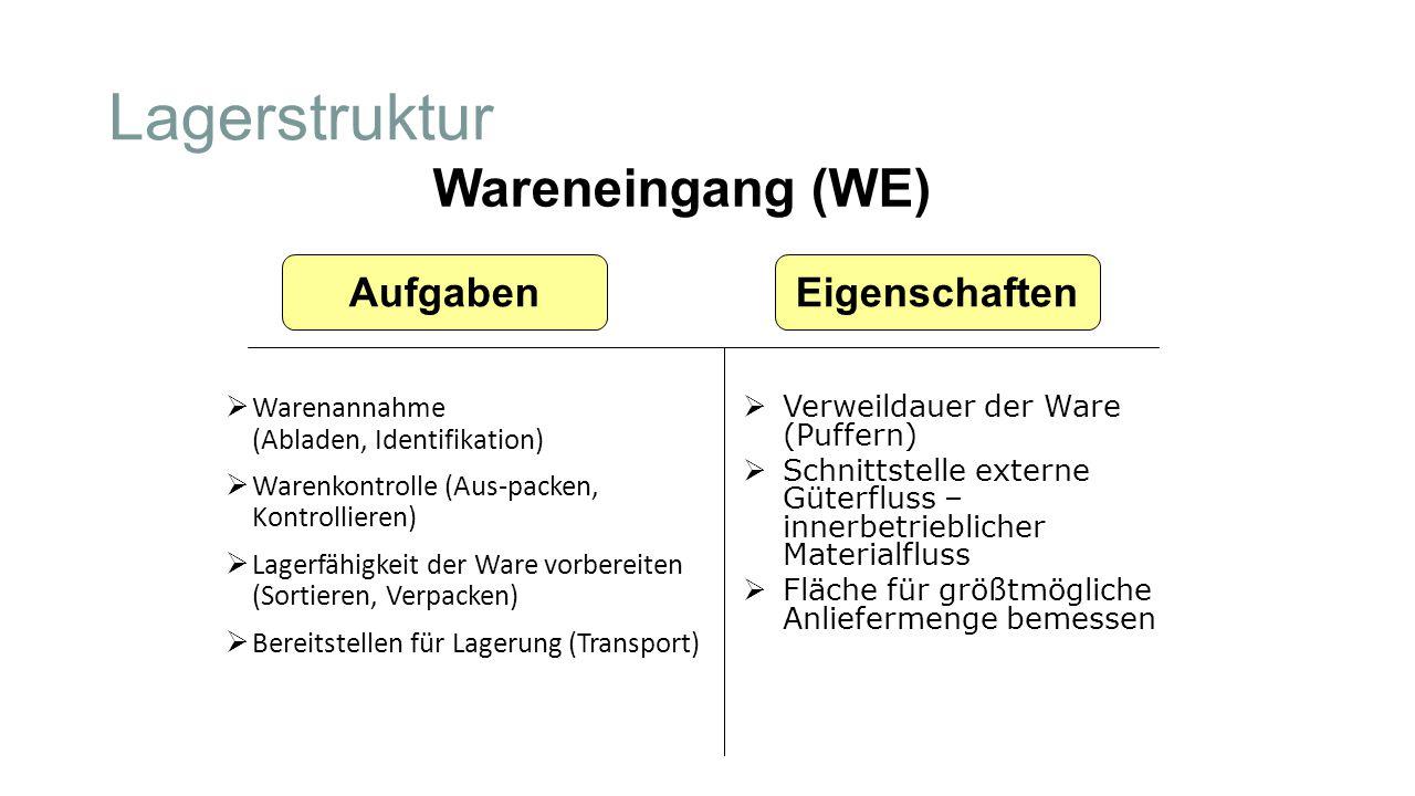 Lagerstruktur Wareneingang (WE) Aufgaben Eigenschaften