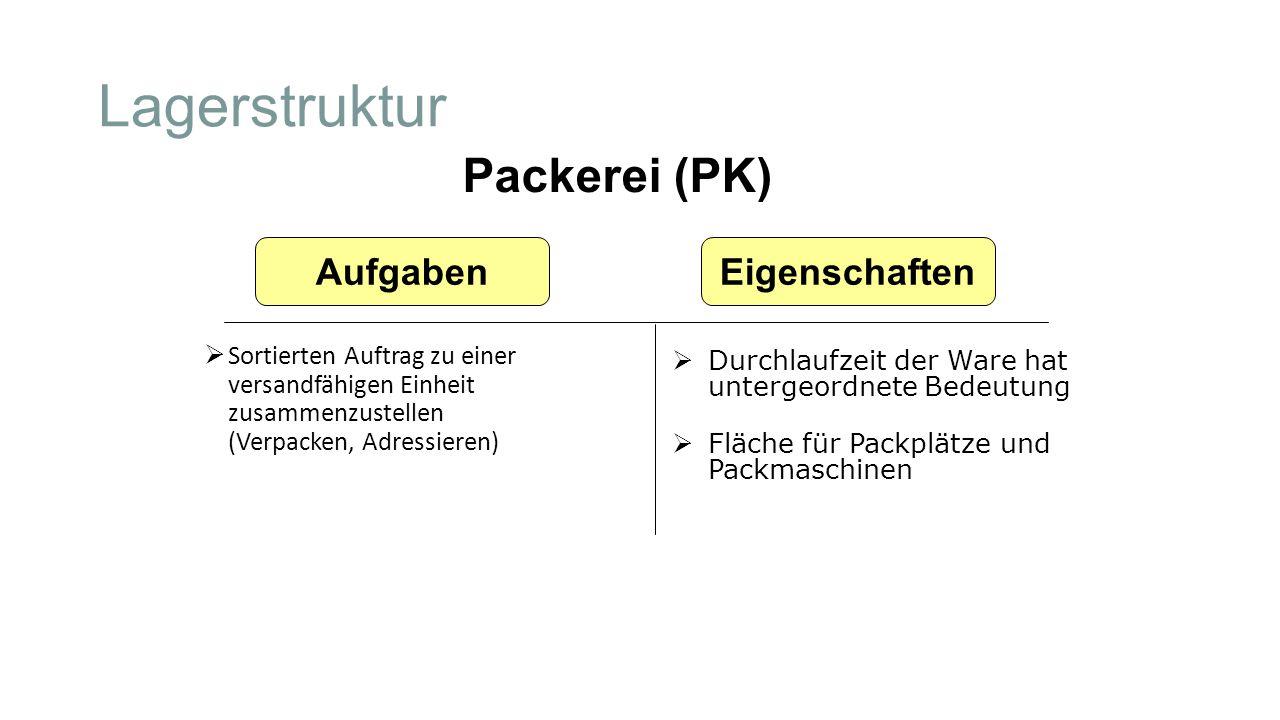 Lagerstruktur Packerei (PK) Aufgaben Eigenschaften