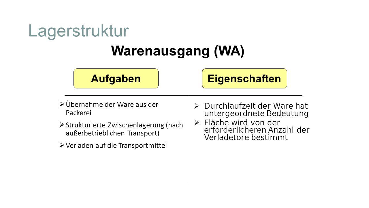 Lagerstruktur Warenausgang (WA) Aufgaben Eigenschaften