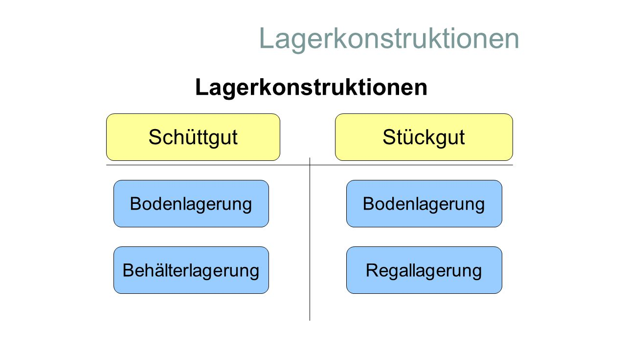Lagerkonstruktionen Lagerkonstruktionen Schüttgut Stückgut