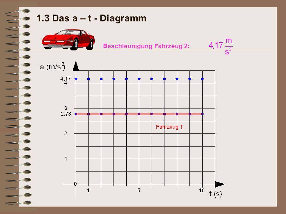 Wunderbar Unfallbericht Diagramm Zeitgenössisch - Die Besten ...