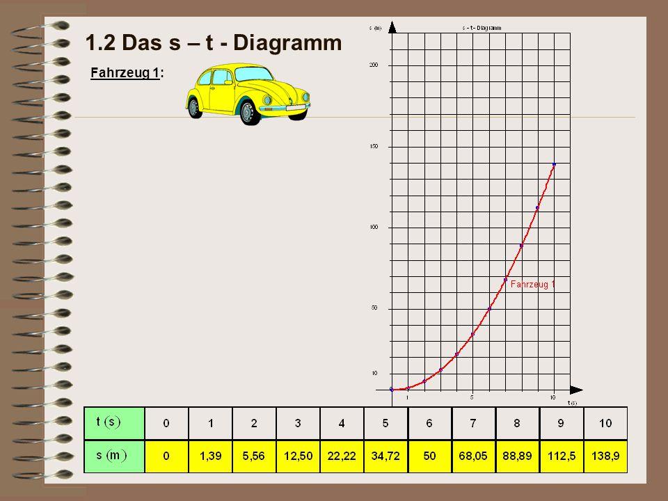 1.2 Das s – t - Diagramm Fahrzeug 1: