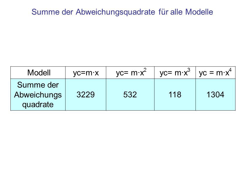 Summe der Abweichungsquadrate für alle Modelle