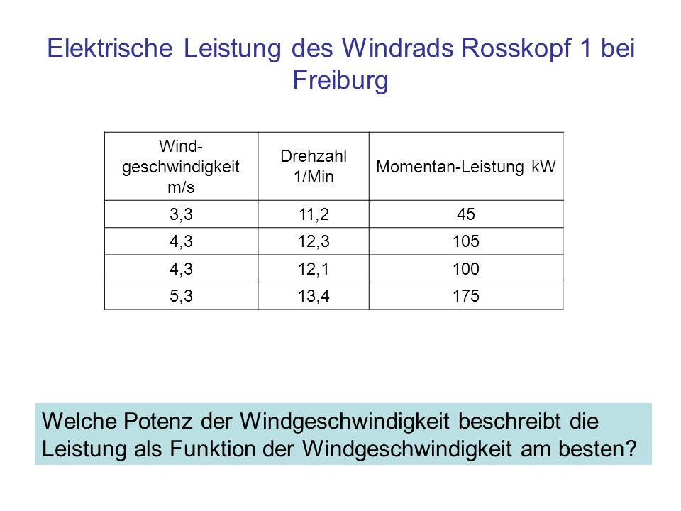 Elektrische Leistung des Windrads Rosskopf 1 bei Freiburg