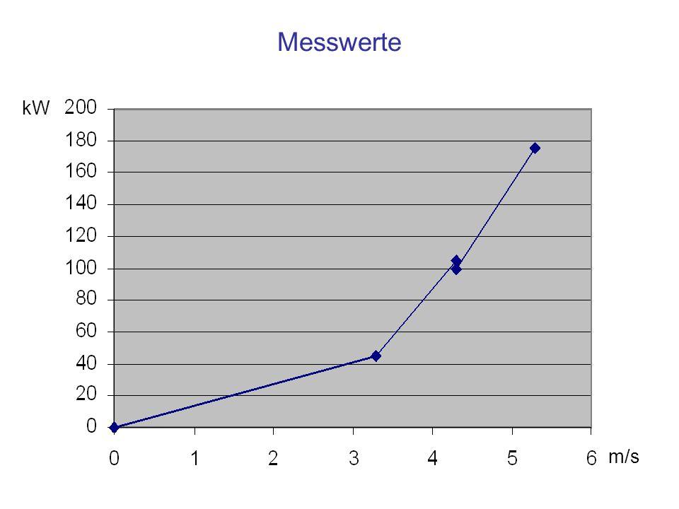 Messwerte kW m/s