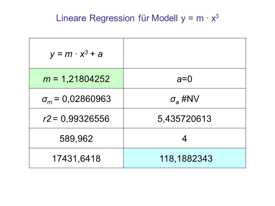 Lineare Regression für Modell y = m · x3