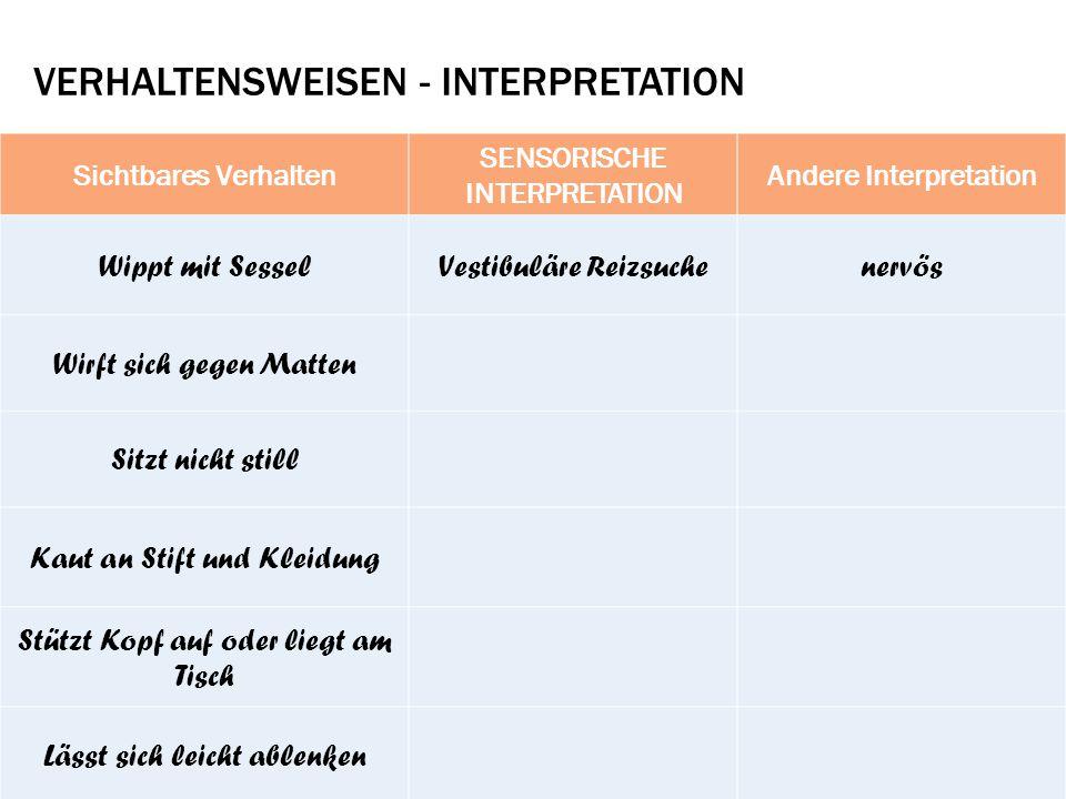 VerhaltenSWEISEN - INTERPRETATION