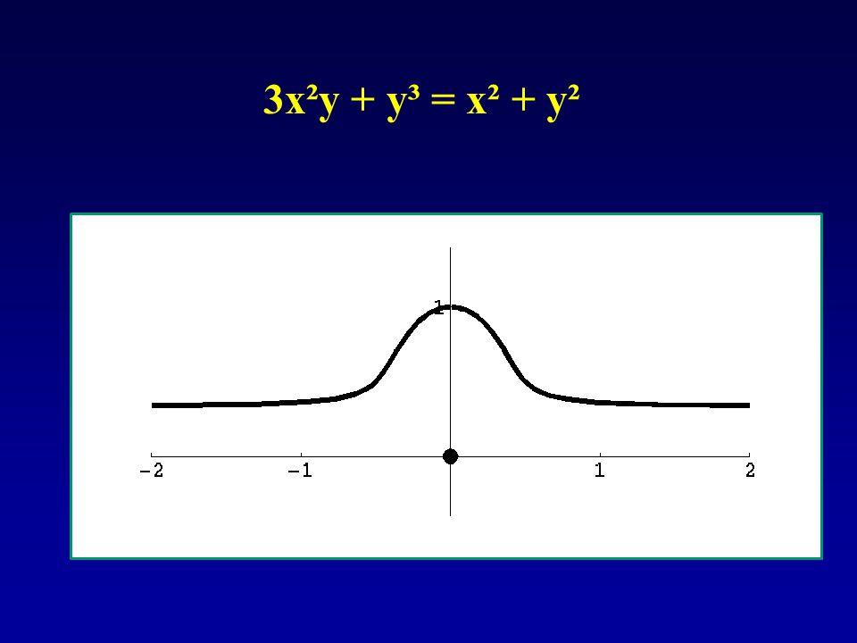 3x²y + y³ = x² + y²