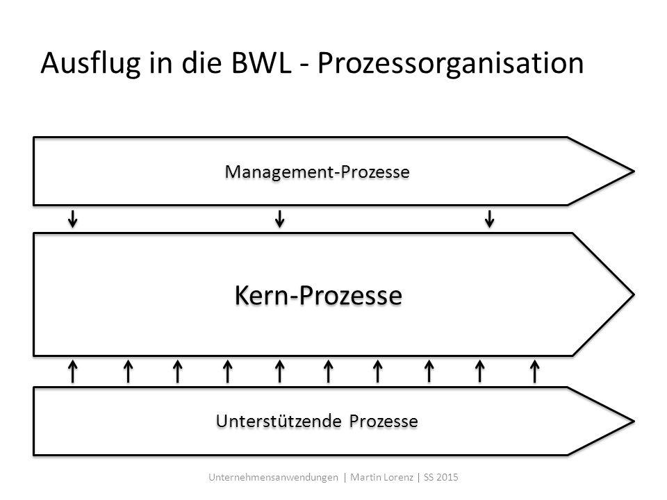 Ausflug in die BWL - Prozessorganisation
