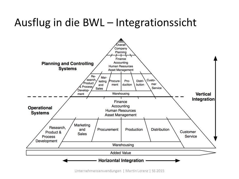 Ausflug in die BWL – Integrationssicht