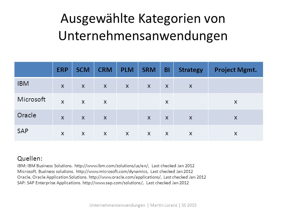 Ausgewählte Kategorien von Unternehmensanwendungen