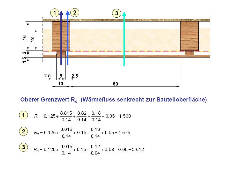 Oberer Grenzwert Ro (Wärmefluss senkrecht zur Bauteiloberfläche)