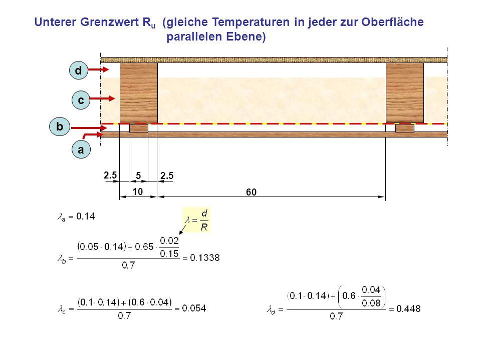 Unterer Grenzwert Ru (gleiche Temperaturen in jeder zur Oberfläche