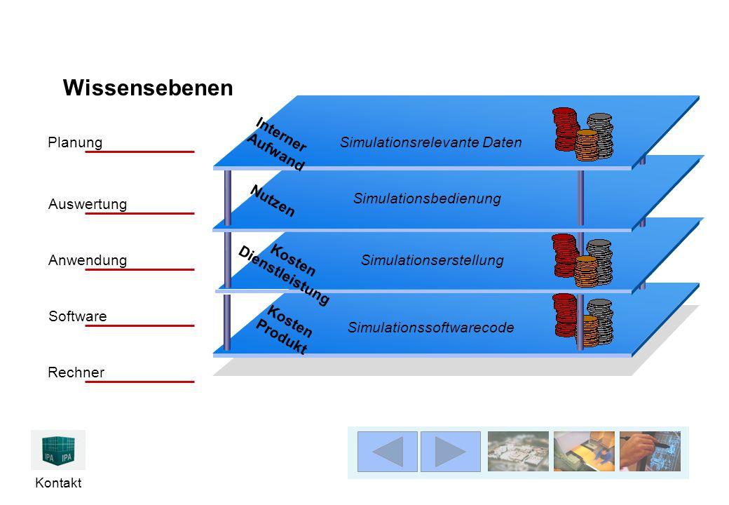Wissensebenen Simulationsrelevante Daten Interner Aufwand Planung