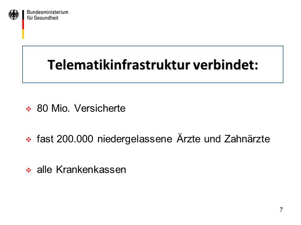 Telematikinfrastruktur verbindet: