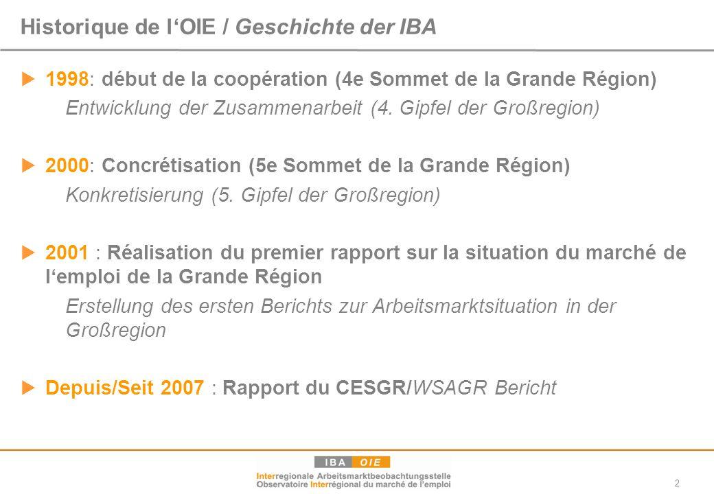 Historique de l'OIE / Geschichte der IBA