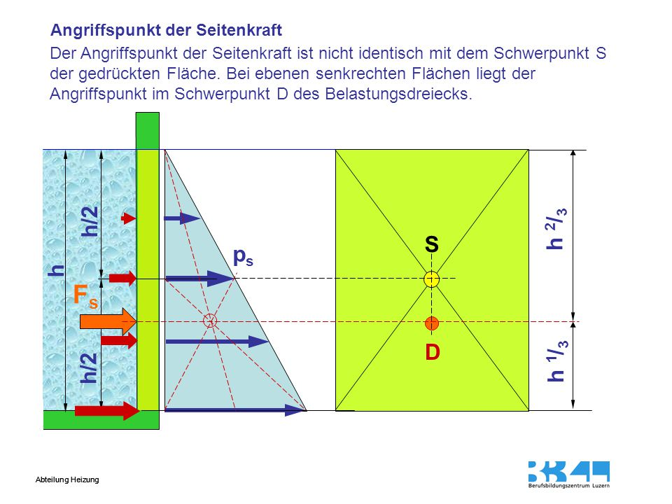 Fs h/2 h 2/3 S ps h D h 1/3 h/2 Angriffspunkt der Seitenkraft