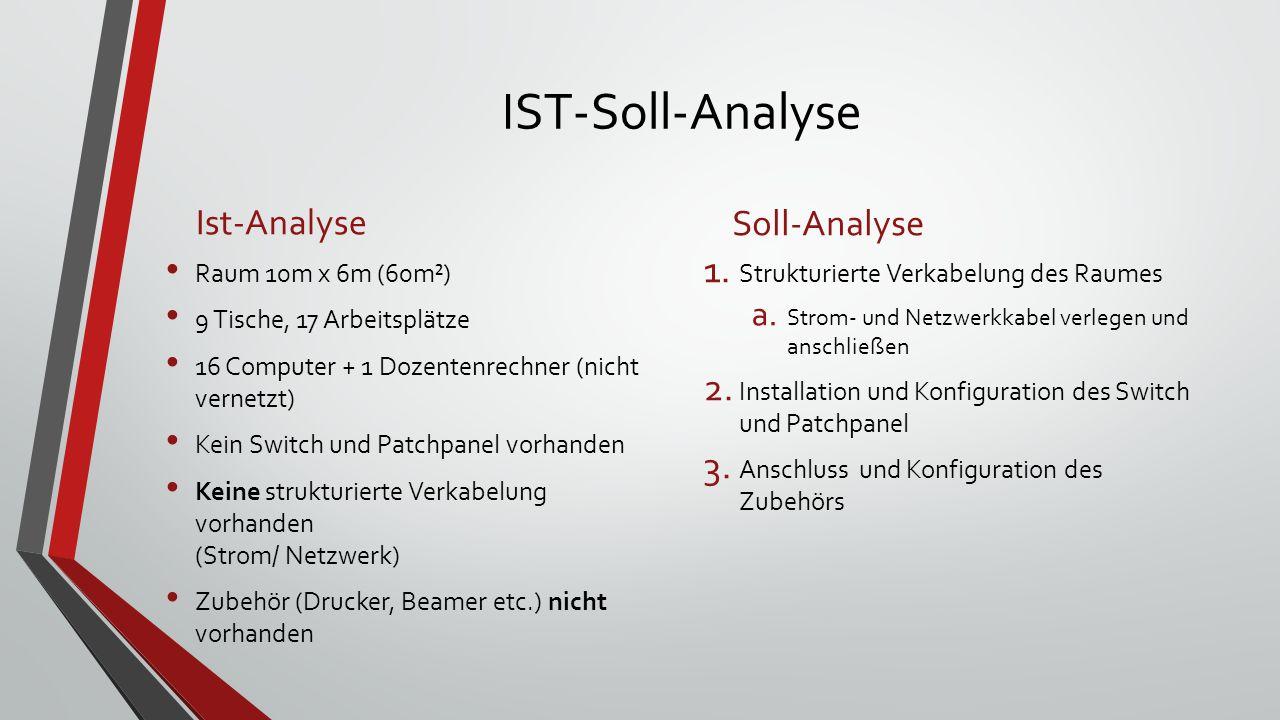 IST-Soll-Analyse Ist-Analyse Soll-Analyse Raum 10m x 6m (60m²)