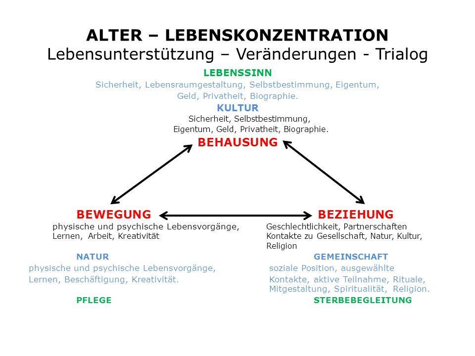 ALTER – LEBENSKONZENTRATION Lebensunterstützung – Veränderungen - Trialog