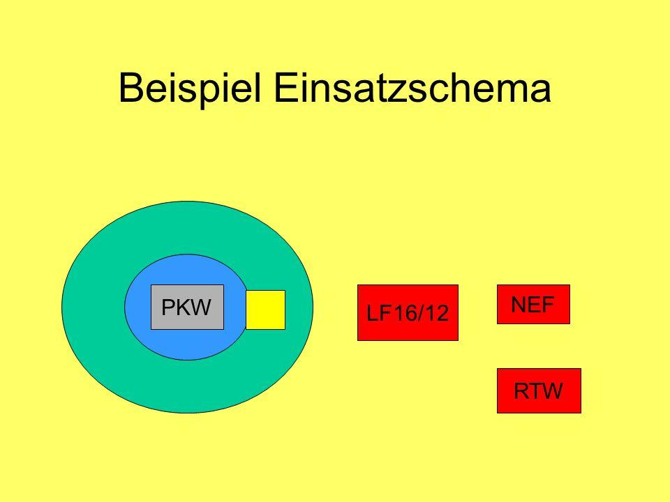 Beispiel Einsatzschema