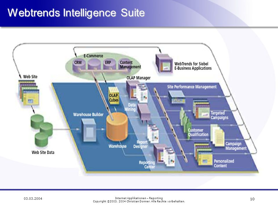 Webtrends Intelligence Suite