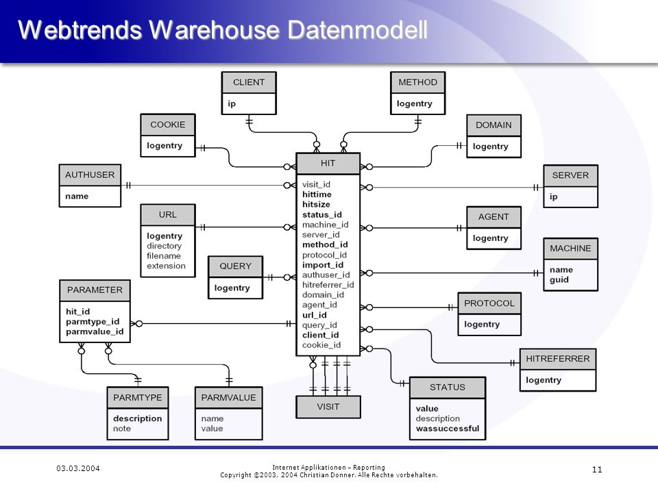 Webtrends Warehouse Datenmodell