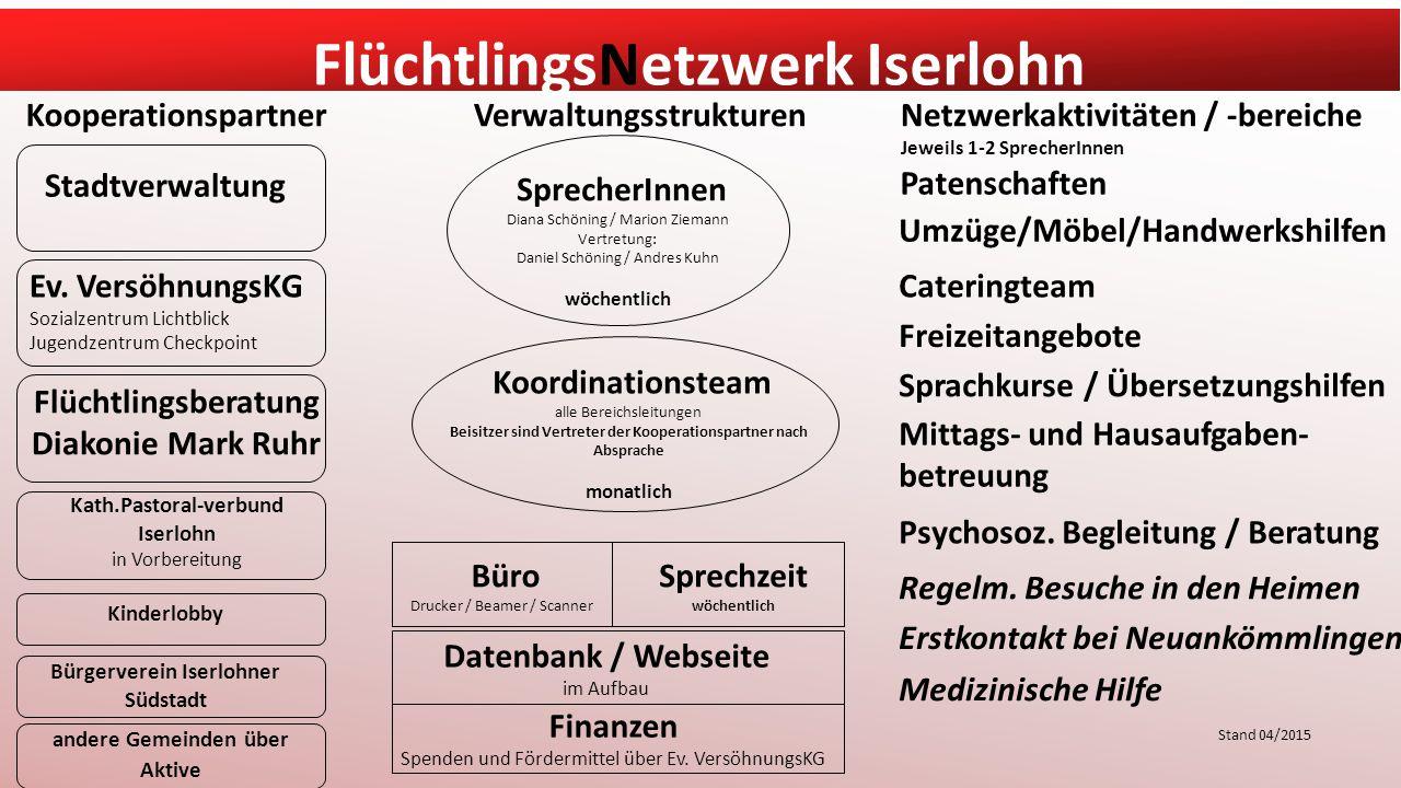 Verwaltungsstrukturen Bürgerverein Iserlohner Südstadt