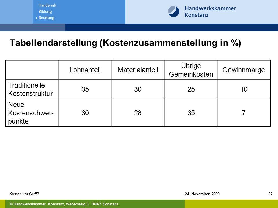 Tabellendarstellung (Kostenzusammenstellung in %)