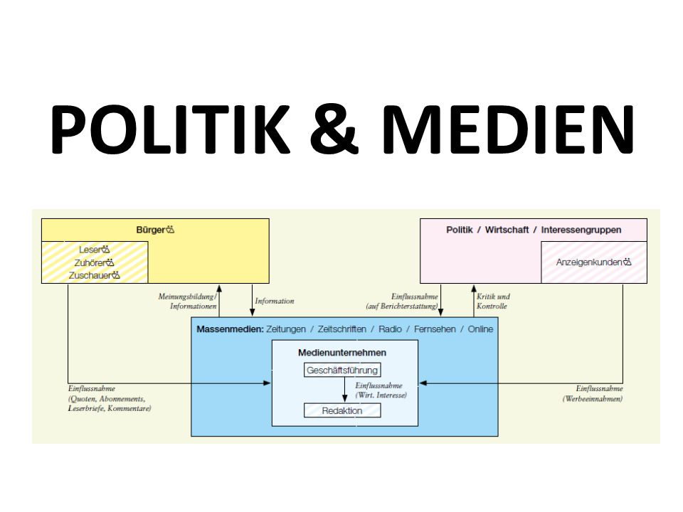 POLITIK & MEDIEN