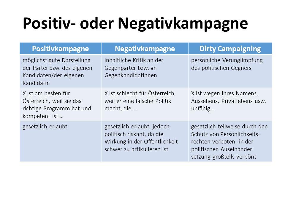 Positiv- oder Negativkampagne