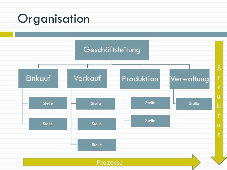 Organisation Geschäftsleitung Produktion Verwaltung Verkauf Einkauf