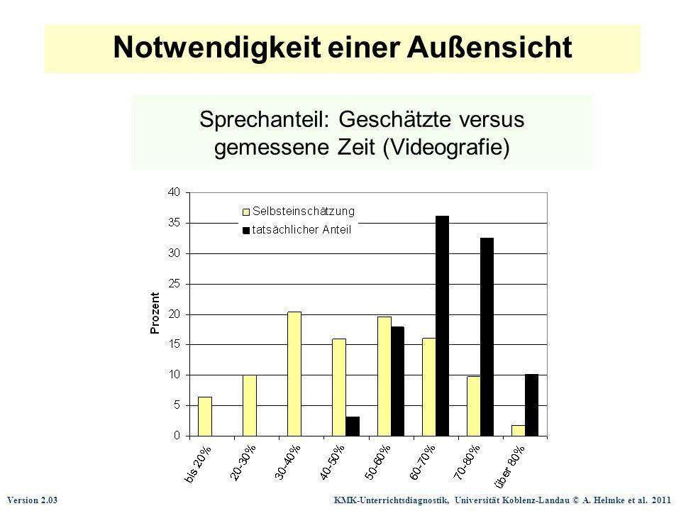 Sprechanteil: Geschätzte versus gemessene Zeit (Videografie)