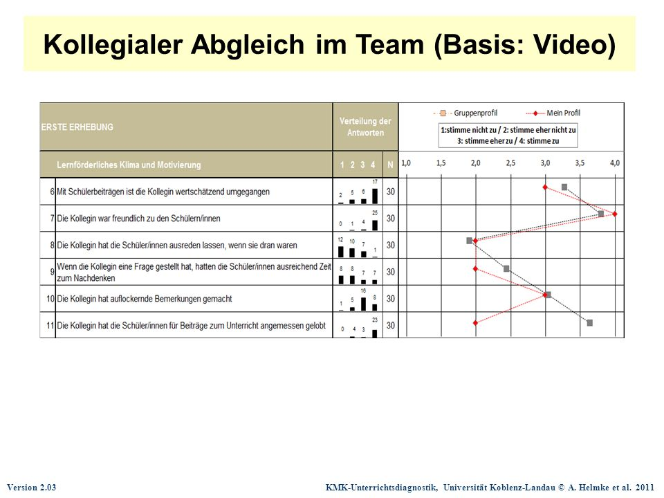 Kollegialer Abgleich im Team (Basis: Video)