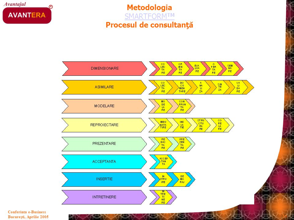 Metodologia SMARTFORMTM Procesul de consultanţă