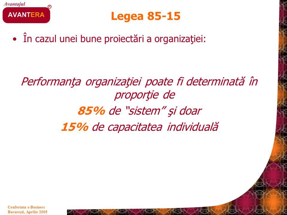Performanţa organizaţiei poate fi determinată în proporţie de