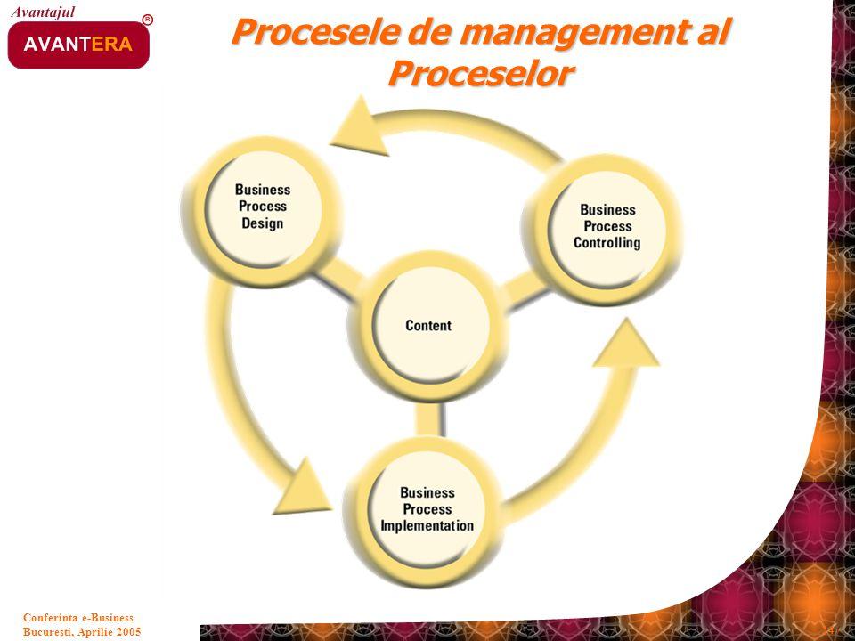 Procesele de management al Proceselor