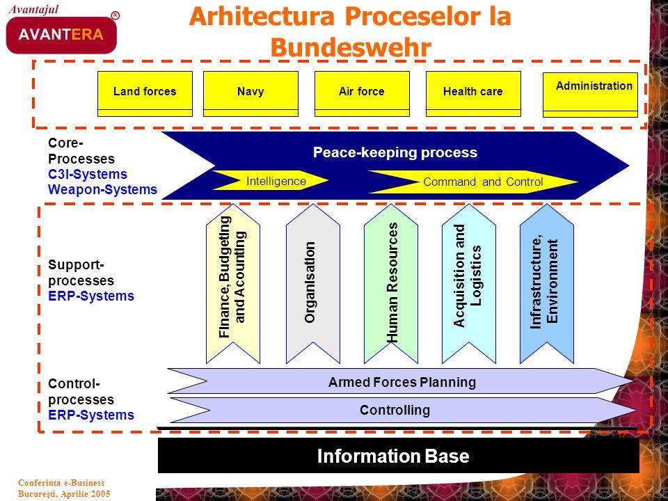 Arhitectura Proceselor la Bundeswehr