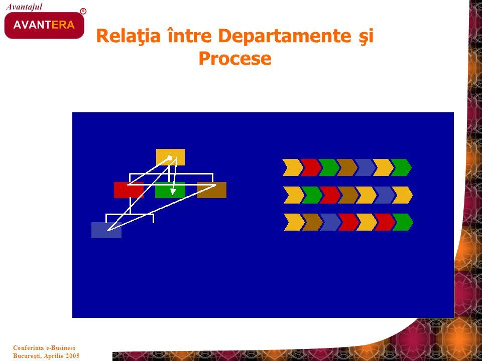 Relaţia între Departamente şi Procese