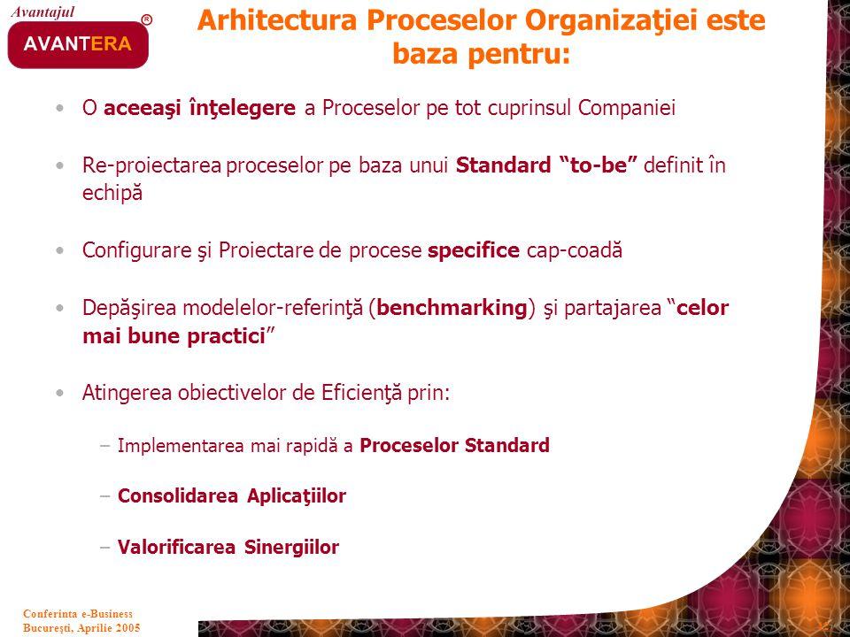 Arhitectura Proceselor Organizaţiei este baza pentru: