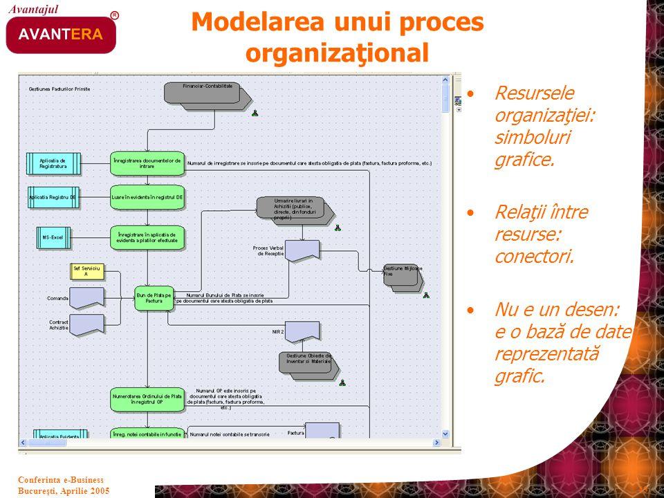 Modelarea unui proces organizaţional