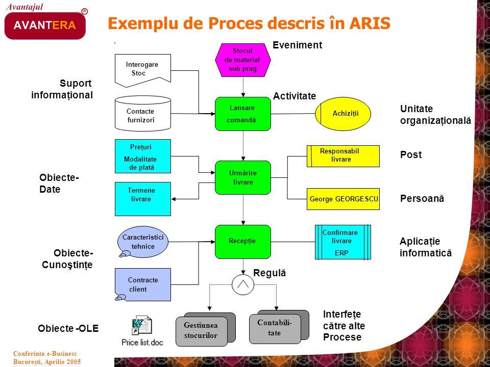 Exemplu de Proces descris în ARIS