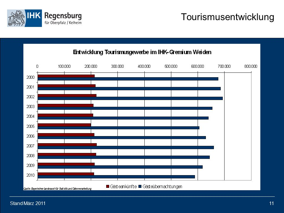 Tourismusentwicklung