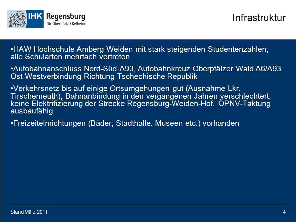 Infrastruktur HAW Hochschule Amberg-Weiden mit stark steigenden Studentenzahlen; alle Schularten mehrfach vertreten.