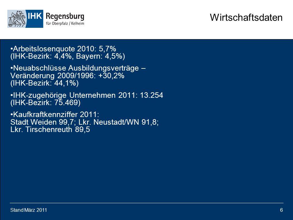 Wirtschaftsdaten Arbeitslosenquote 2010: 5,7% (IHK-Bezirk: 4,4%, Bayern: 4,5%)
