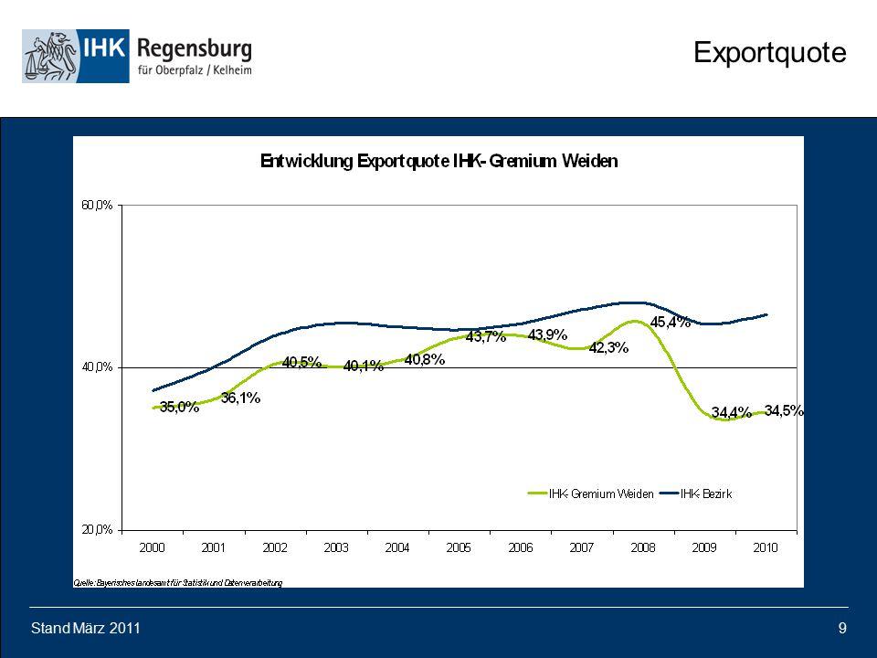 Exportquote Stand März 2011