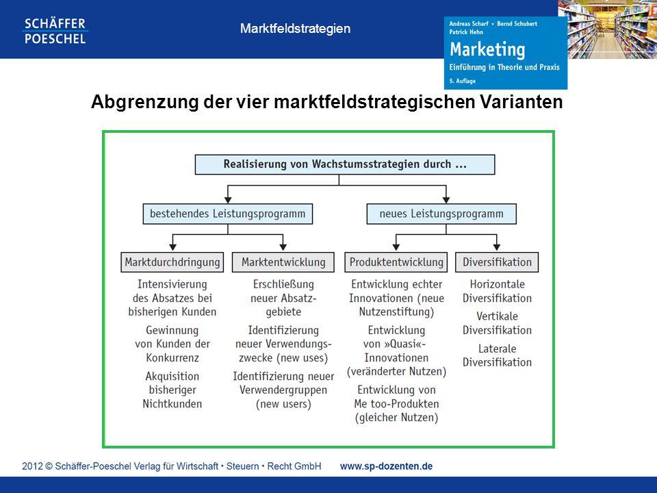 Abgrenzung der vier marktfeldstrategischen Varianten