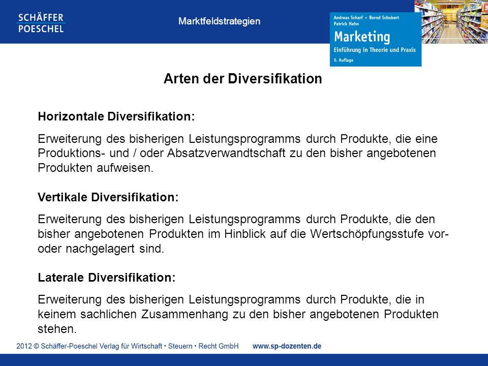 Arten der Diversifikation