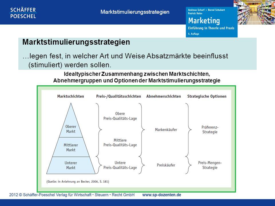 Marktstimulierungsstrategien