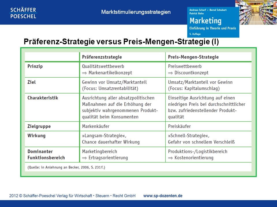 Präferenz-Strategie versus Preis-Mengen-Strategie (I)
